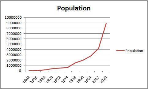 افزایش جمعیت دبی